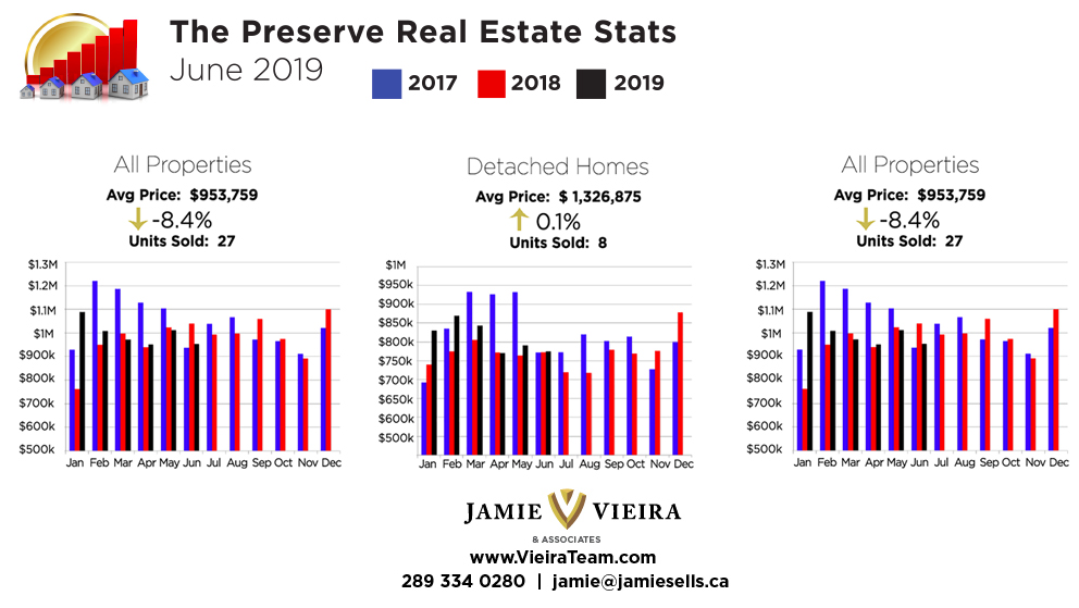 the preserve north oakville homes real estate